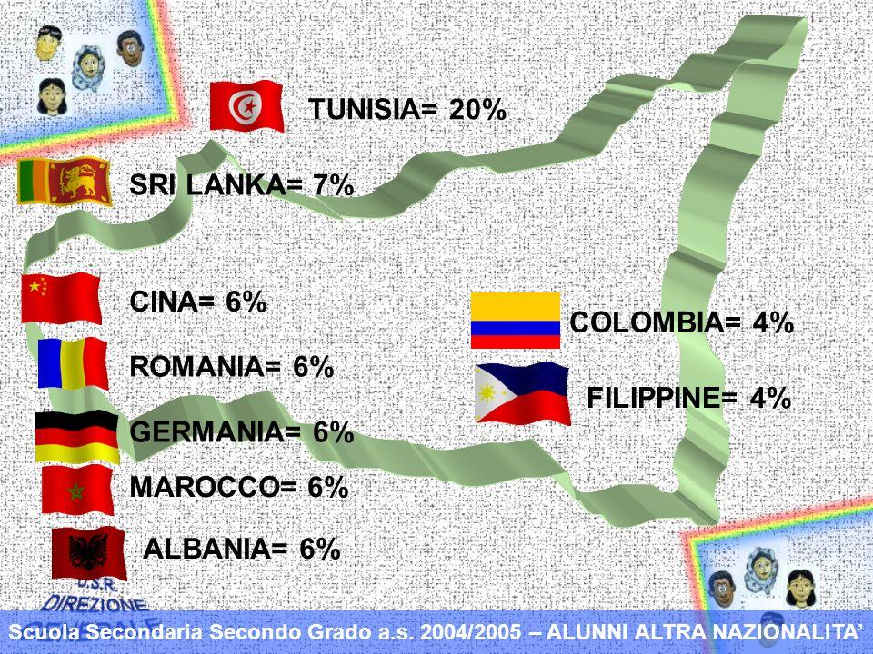 TUNISIA= 20% MAROCCO= 6% SRI LANKA= 7% ROMANIA= 6% GERMANIA= 6% Scuola Secondaria Secondo Grado a.s.