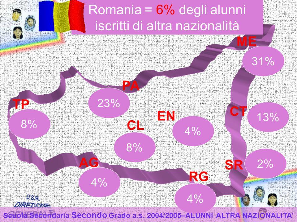 TP PA ME CT EN CL AG RG SR 4% 8% 4% 8% 23% 2% 31% 13% Romania = 6% degli alunni iscritti di altra nazionalità Scuola Secondaria Secondo Grado a.s.