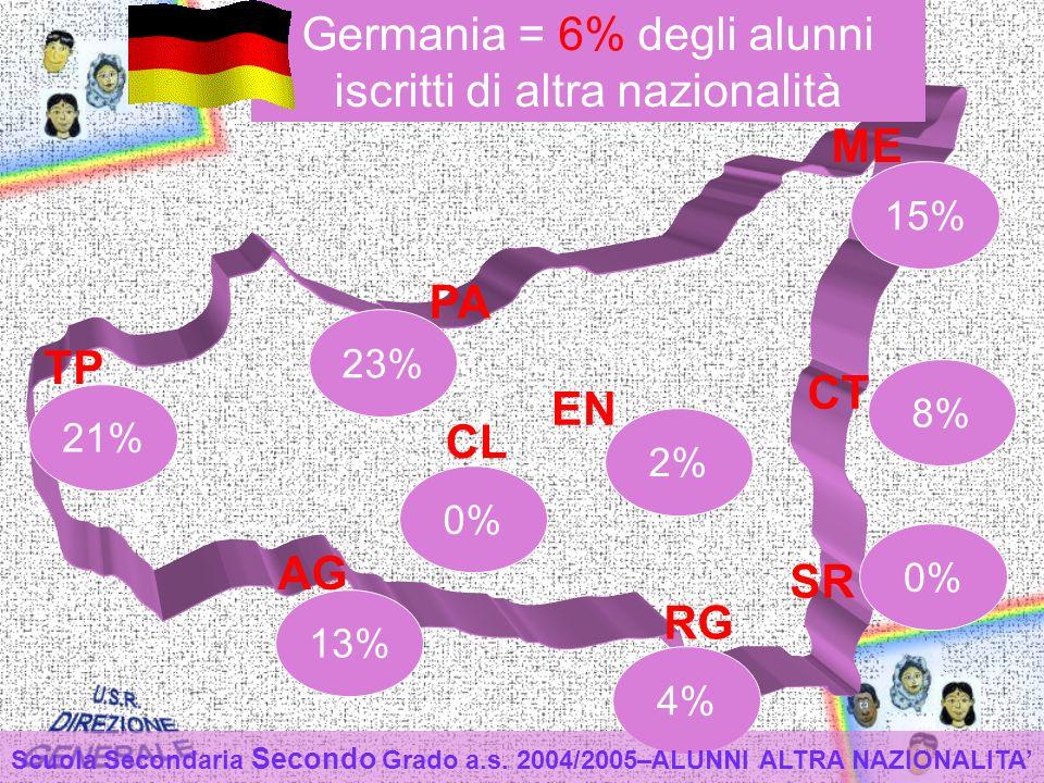 TP PA ME CT EN CL AG RG SR 13% 4% 0% 2% 21% 23% 0% 15% 8% Germania = 6% degli alunni iscritti di altra nazionalità Scuola Secondaria Secondo Grado a.s.