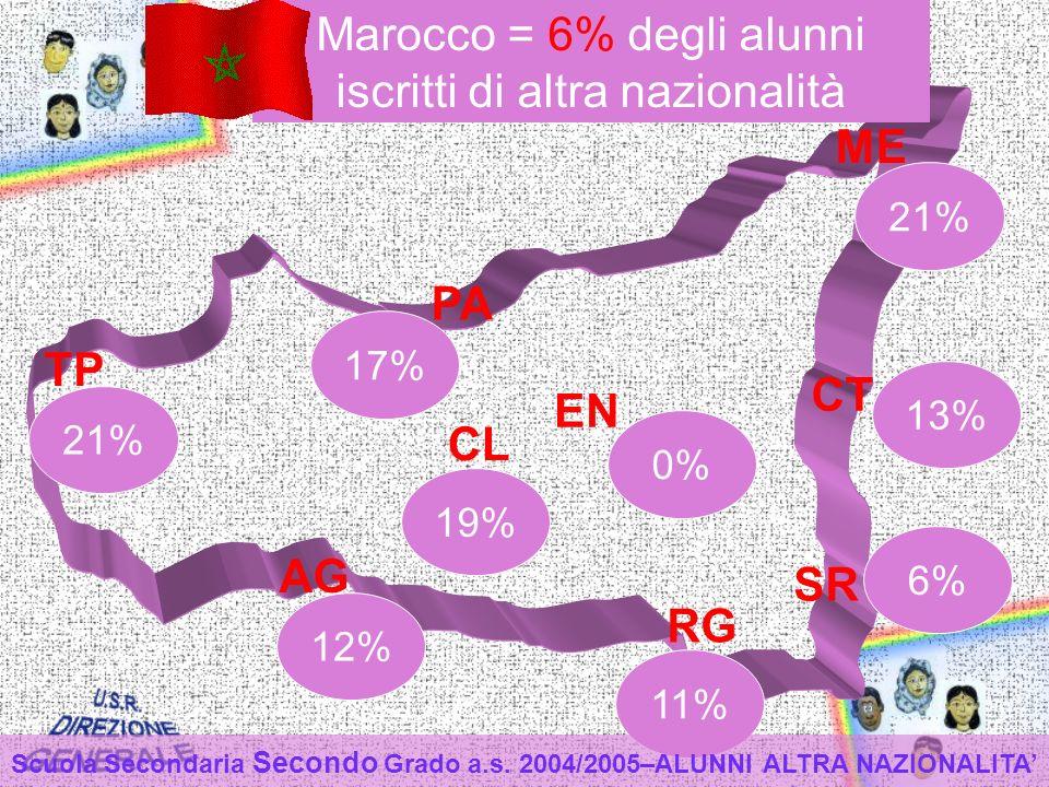 TP PA ME CT EN CL AG RG SR 12% 11% 19% 0% 21% 17% 6% 21% 13% Marocco = 6% degli alunni iscritti di altra nazionalità Scuola Secondaria Secondo Grado a.s.