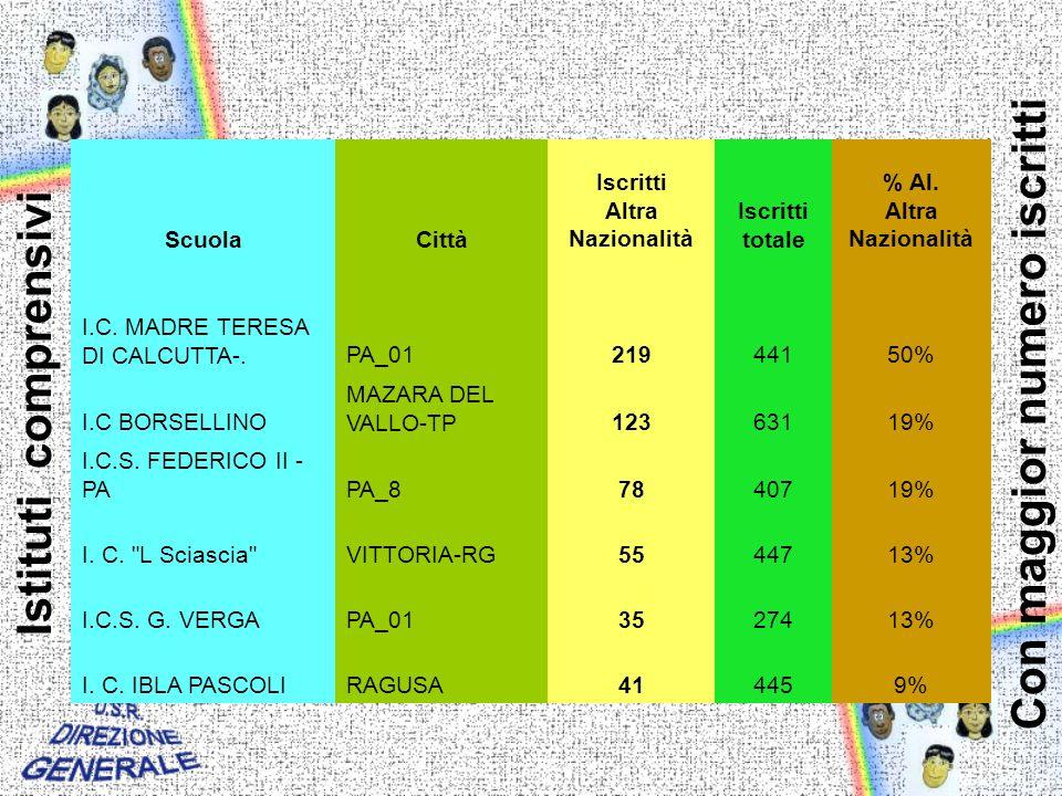 Istituti comprensivi ScuolaCittà Iscritti Altra Nazionalità Iscritti totale % Al.