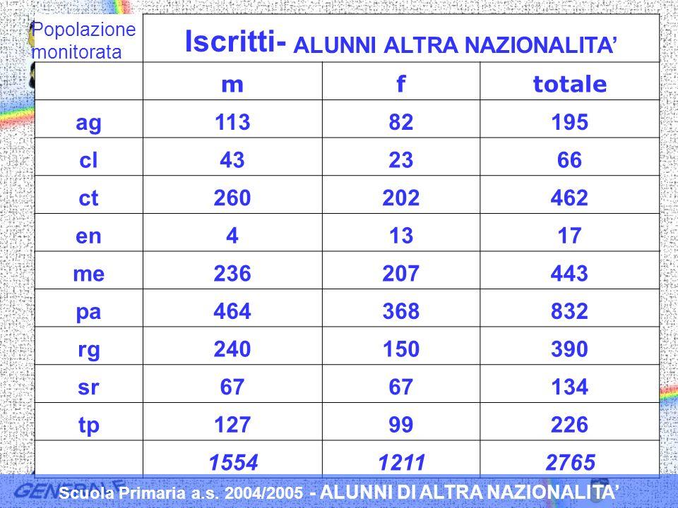 Iscritti- ALUNNI ALTRA NAZIONALITA mftotale ag11382195 cl432366 ct260202462 en41317 me236207443 pa464368832 rg240150390 sr67 134 tp12799226 155412112765 Popolazione monitorata Scuola Primaria a.s.