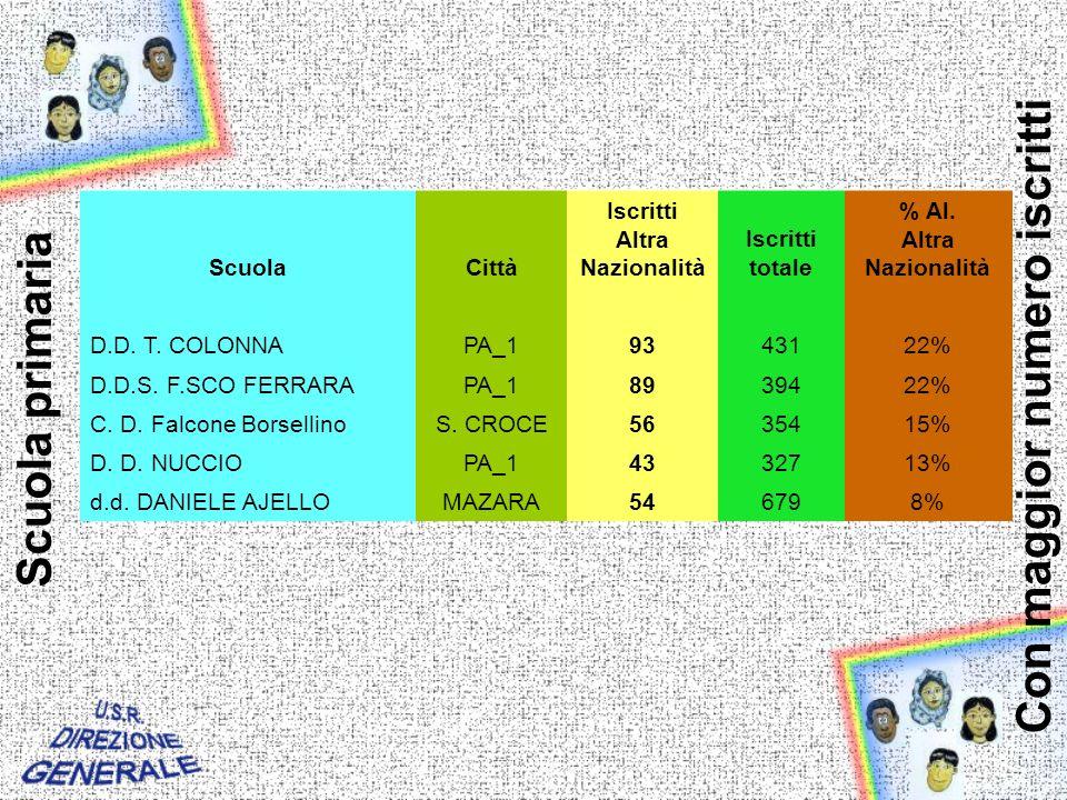 ScuolaCittà Iscritti Altra Nazionalità Iscritti totale % Al.