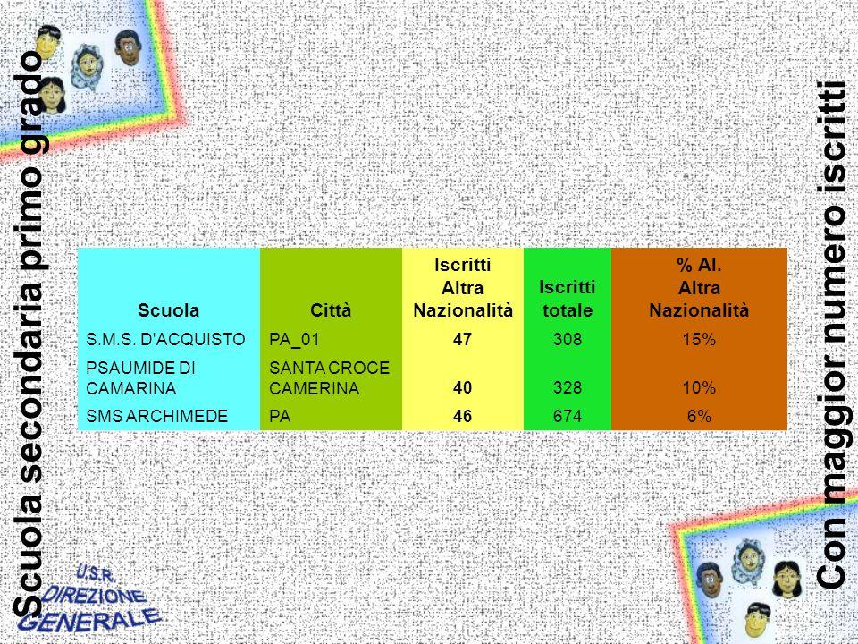 Scuola secondaria primo grado ScuolaCittà Iscritti Altra Nazionalità Iscritti totale % Al.