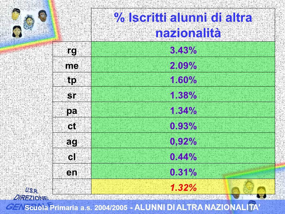 % Iscritti alunni di altra nazionalità rg3.43% me2.09% tp1.60% sr1.38% pa1.34% ct0.93% ag0,92% cl0.44% en0.31% 1.32% Scuola Primaria a.s.