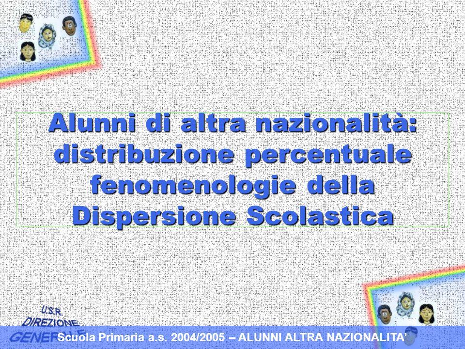 Alunni di altra nazionalità: distribuzione percentuale fenomenologie della Dispersione Scolastica Scuola Primaria a.s.