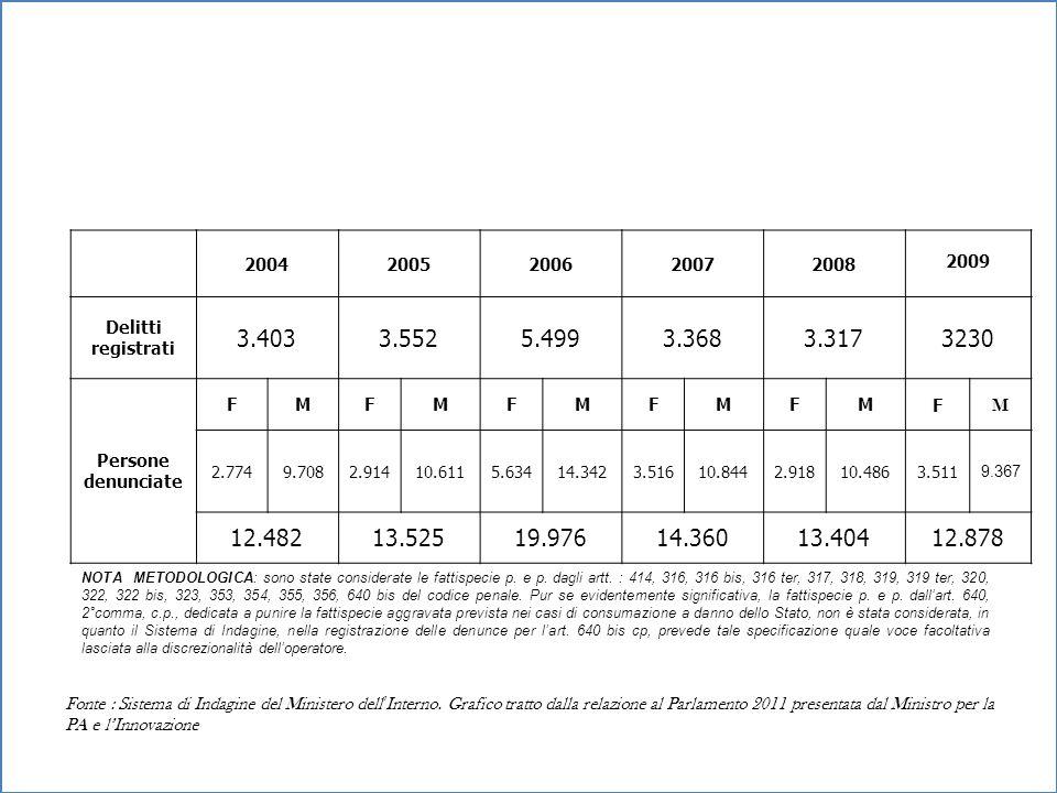 20042005200620072008 2009 Corruzione (art.318, 319, 320 cp)158126112128140 171 Concussione (art.