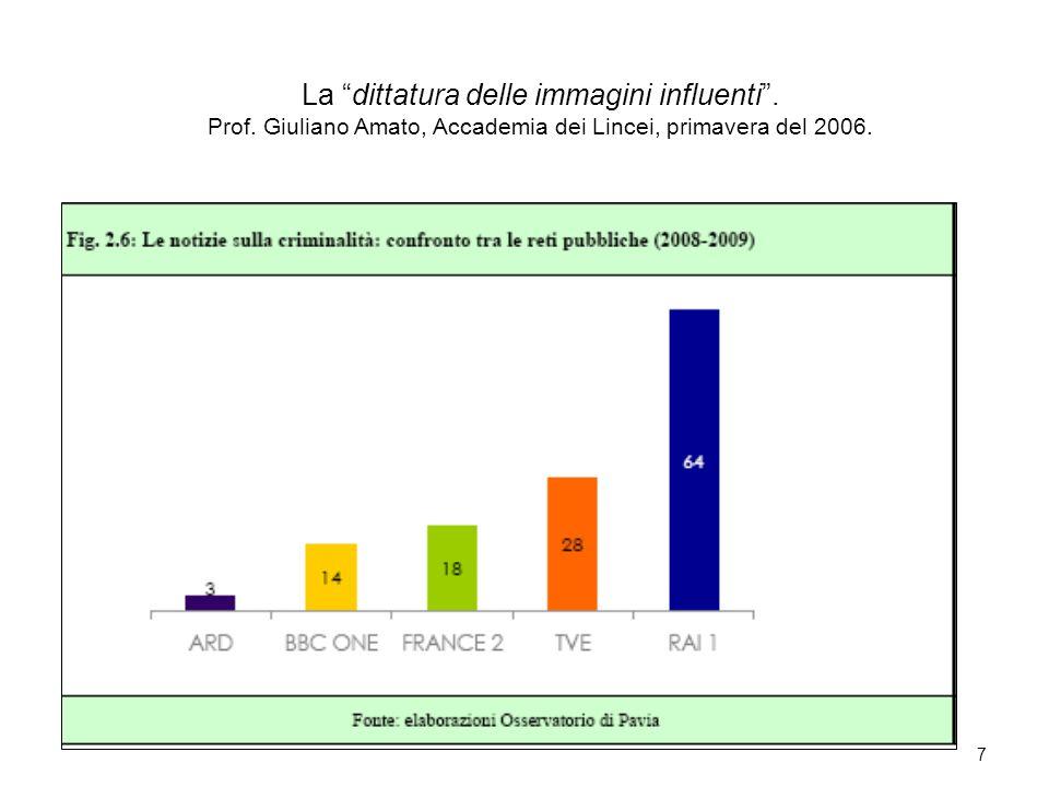 7 La dittatura delle immagini influenti. Prof. Giuliano Amato, Accademia dei Lincei, primavera del 2006.