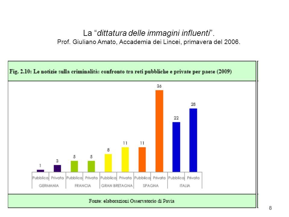 8 La dittatura delle immagini influenti. Prof. Giuliano Amato, Accademia dei Lincei, primavera del 2006.