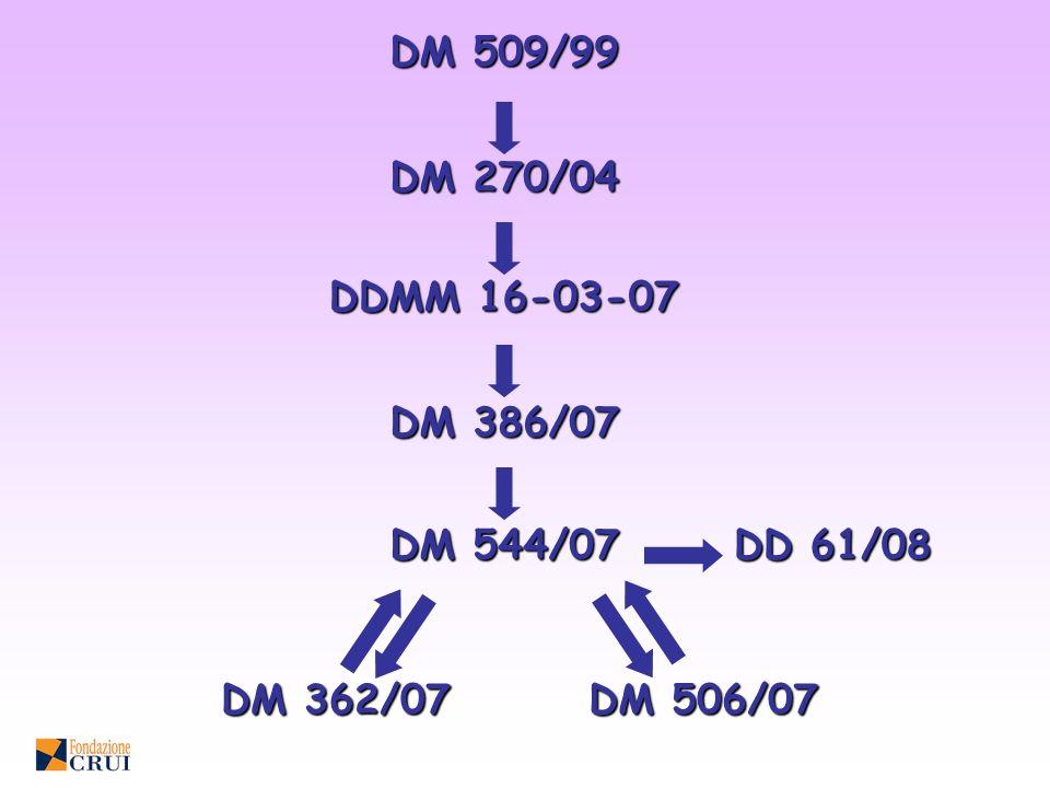 DM 509/99 DM 270/04 DDMM 16-03-07 DM 386/07 DM 544/07 DM 362/07 DM 506/07 DD 61/08