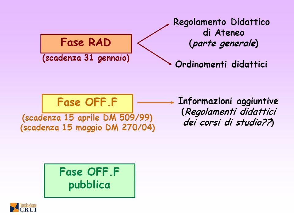 Regolamento Didattico di Ateneo (parte generale) Ordinamenti didattici Informazioni aggiuntive (Regolamenti didattici dei corsi di studio??) Fase RAD