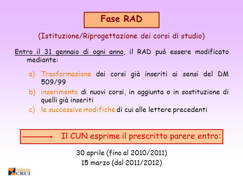 Fase RAD (Istituzione/Riprogettazione dei corsi di studio) a)Trasformazione dei corsi già inseriti ai sensi del DM 509/99 b)inserimento di nuovi corsi