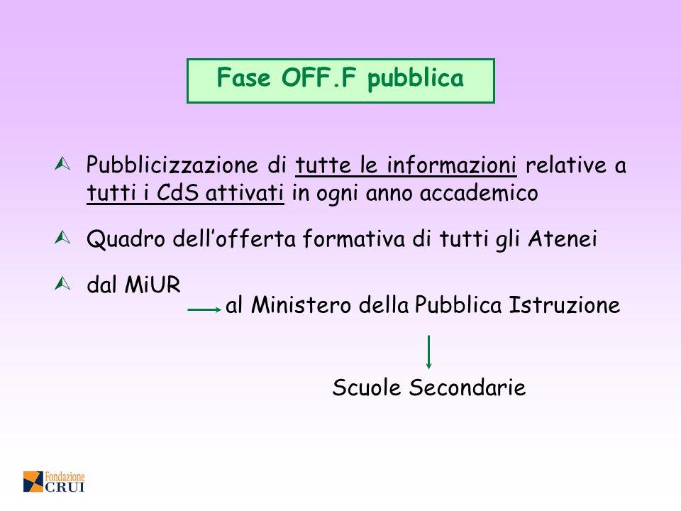 Fase OFF.F pubblica ÙPubblicizzazione di tutte le informazioni relative a tutti i CdS attivati in ogni anno accademico ÙQuadro dellofferta formativa d