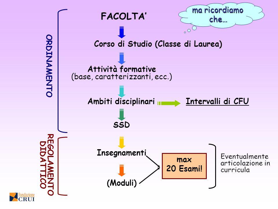 FACOLTA Corso di Studio (Classe di Laurea) Attività formative (base, caratterizzanti, ecc.) Ambiti disciplinari SSDInsegnamenti (Moduli) Intervalli di