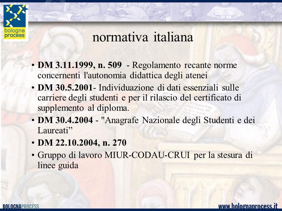 normativa italiana DM 3.11.1999, n.