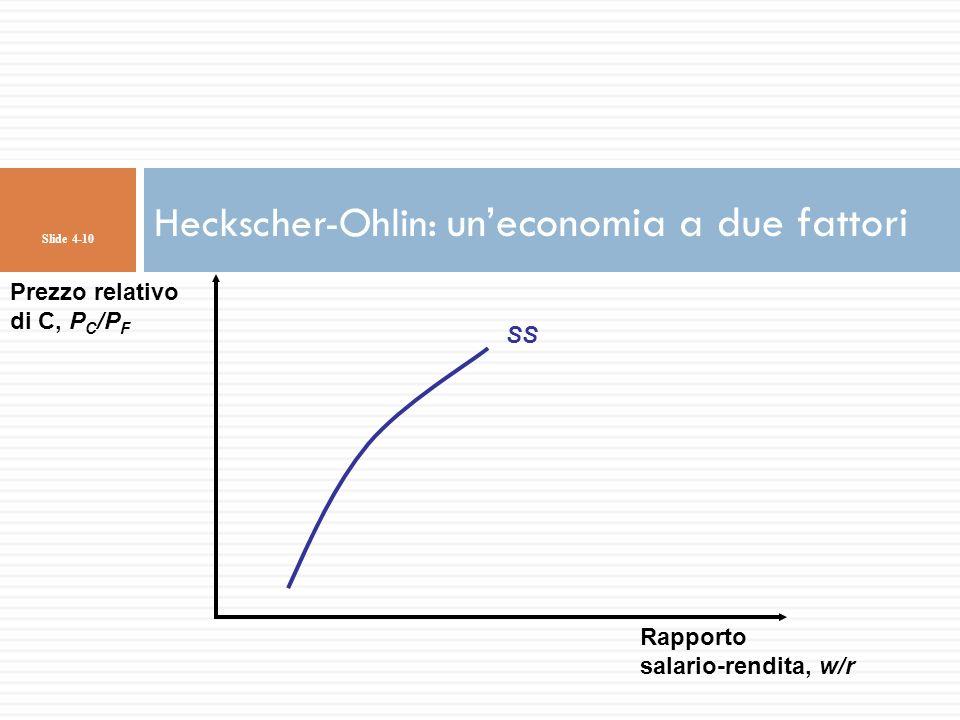 Slide 4-10 SS Prezzo relativo di C, P C /P F Rapporto salario-rendita, w/r