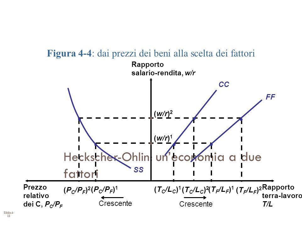 Slide 4- 11 Heckscher-Ohlin: uneconomia a due fattori FF CC SS Rapporto terra-lavoro, T/L Prezzo relativo dei C, P C /P F Rapporto salario-rendita, w/