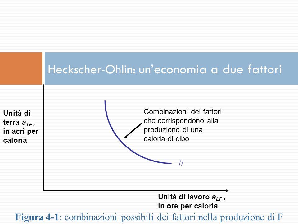 Intensità fattoriale In un mondo con due beni (C e F) e due fattori (lavoro e terra), la produzione di F è intensiva di terra, se per ogni dato rapporto tra salario (w) e rendita (r) il rapporto terra-lavoro impiegato nella produzione di F è maggiore di quello impiegato nella produzione di C: T F /L F > T C / L C Esempio: se la produzione di f impiega 80 lavoratori e 200 acri, mentre la produzione di c impiega 20 lavoratori e 20 acri, allora la produzione di f è intensiva di terra e la produzione di c è intensiva di lavoro.
