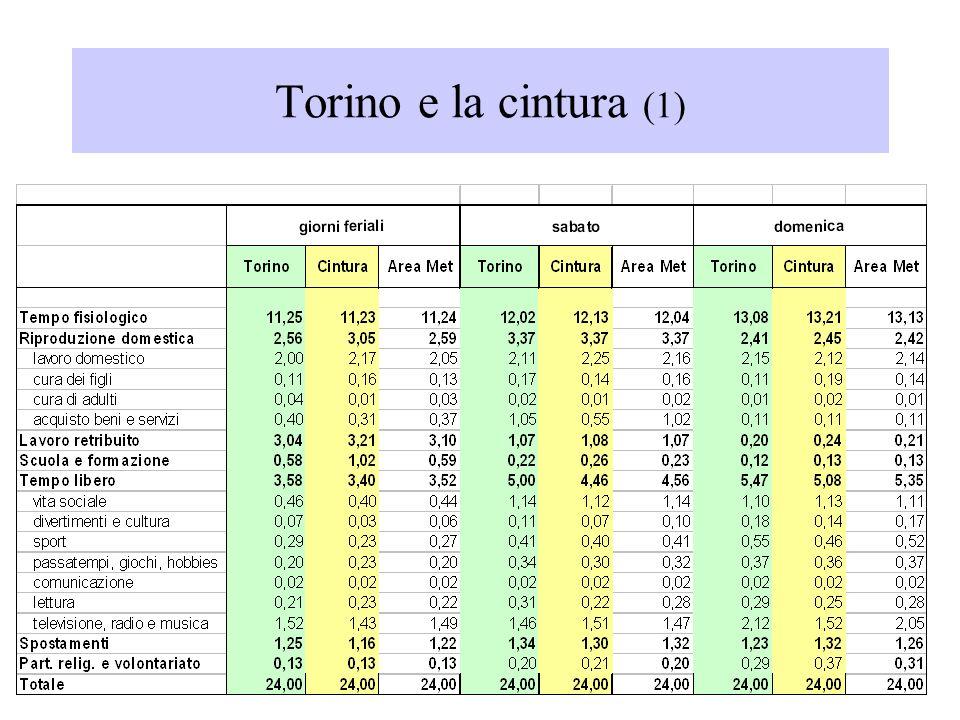 Torino e la cintura Le distribuzioni dei tempi sociali sono abbastanza simili a Torino e nella cintura.