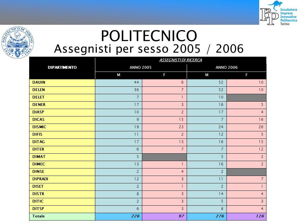 POLITECNICO Assegnisti per sesso 2005 / 2006 DIPARTIMENTO ASSEGNISTI DI RICERCA ANNO 2005ANNO 2006 MFMF DAUIN4465210 DELEN3675210 DELET7110 DENER17316