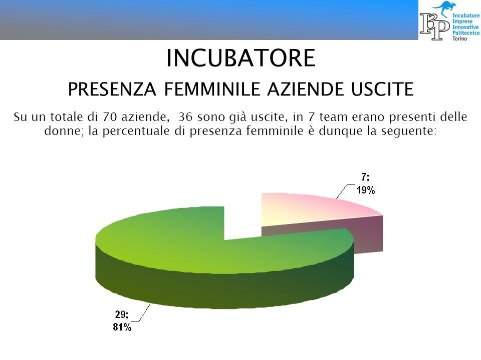 INCUBATORE PRESENZA FEMMINILE AZIENDE USCITE Su un totale di 70 aziende, 36 sono già uscite, in 7 team erano presenti delle donne; la percentuale di p