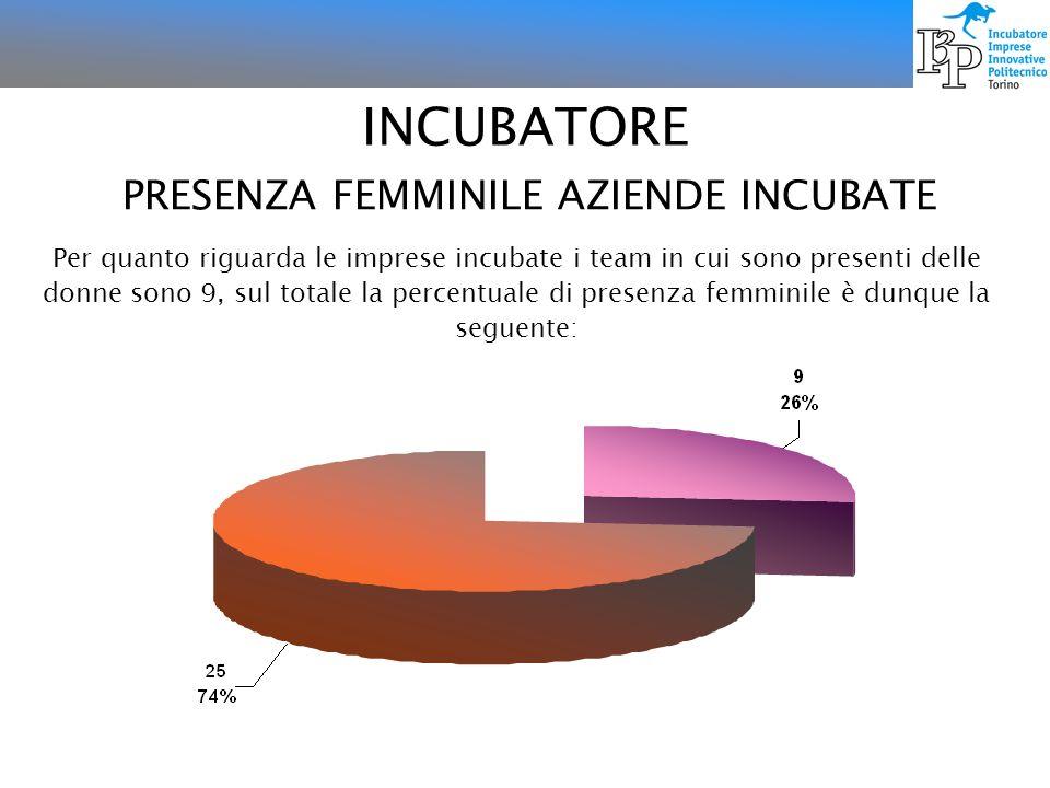 INCUBATORE PRESENZA FEMMINILE AZIENDE INCUBATE Per quanto riguarda le imprese incubate i team in cui sono presenti delle donne sono 9, sul totale la p