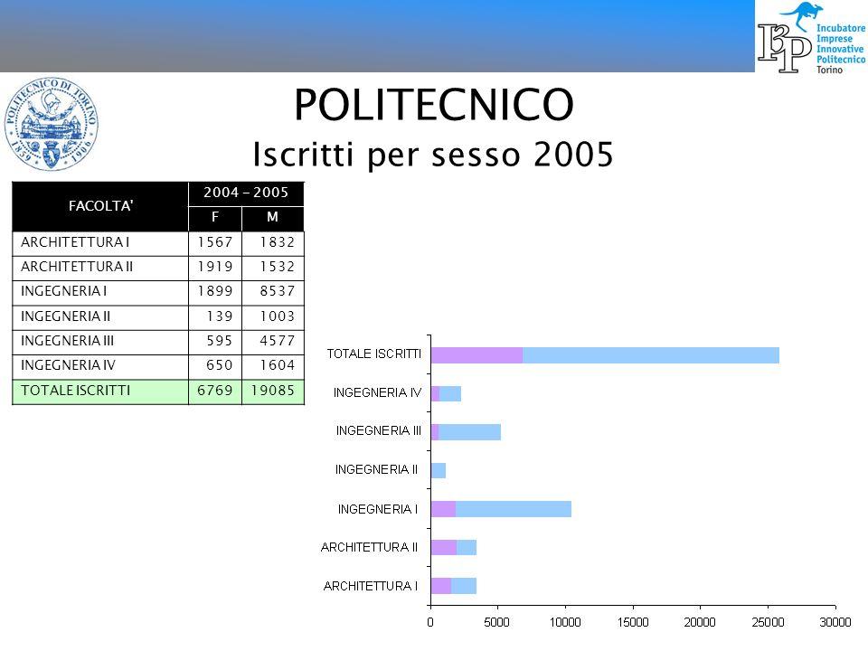 POLITECNICO Iscritti per sesso 2006 FACOLTA 2005 - 2006 FM ARCHITETTURA I15461725 ARCHITETTURA II19231500 INGEGNERIA I19088468 INGEGNERIA II138938 INGEGNERIA III6254595 INGEGNERIA IV6331570 TOTALE ISCRITTI677318796