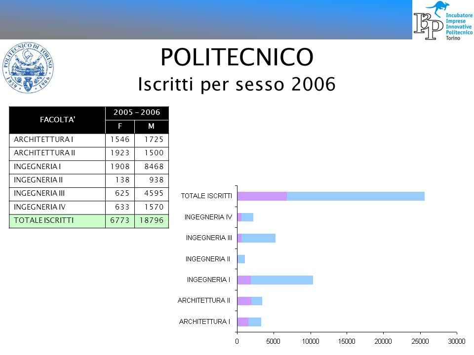 POLITECNICO Laureati per sesso 2005 FACOLTA da maggio 2004 a aprile 2005 FM ARCHITETTURA I253228 ARCHITETTURA II402217 INGEGNERIA I3501413 INGEGNERIA II (VERCELLI)21189 INGEGNERIA III98770 INGEGNERIA IV127282 TOTALE LAUREATI12513099