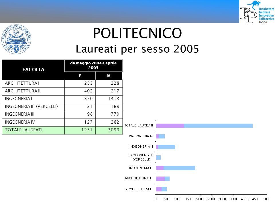 POLITECNICO Laureati per sesso 2005 FACOLTA da maggio 2004 a aprile 2005 FM ARCHITETTURA I253228 ARCHITETTURA II402217 INGEGNERIA I3501413 INGEGNERIA