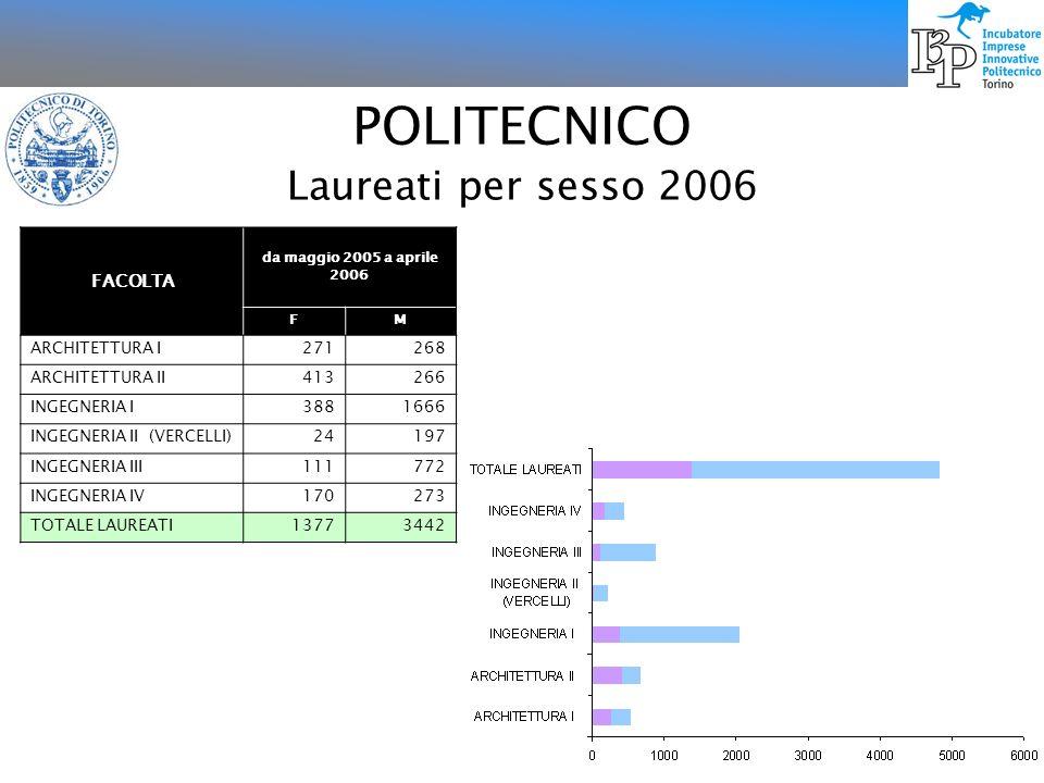 POLITECNICO Laureati per sesso 2006 FACOLTA da maggio 2005 a aprile 2006 FM ARCHITETTURA I271268 ARCHITETTURA II413266 INGEGNERIA I3881666 INGEGNERIA