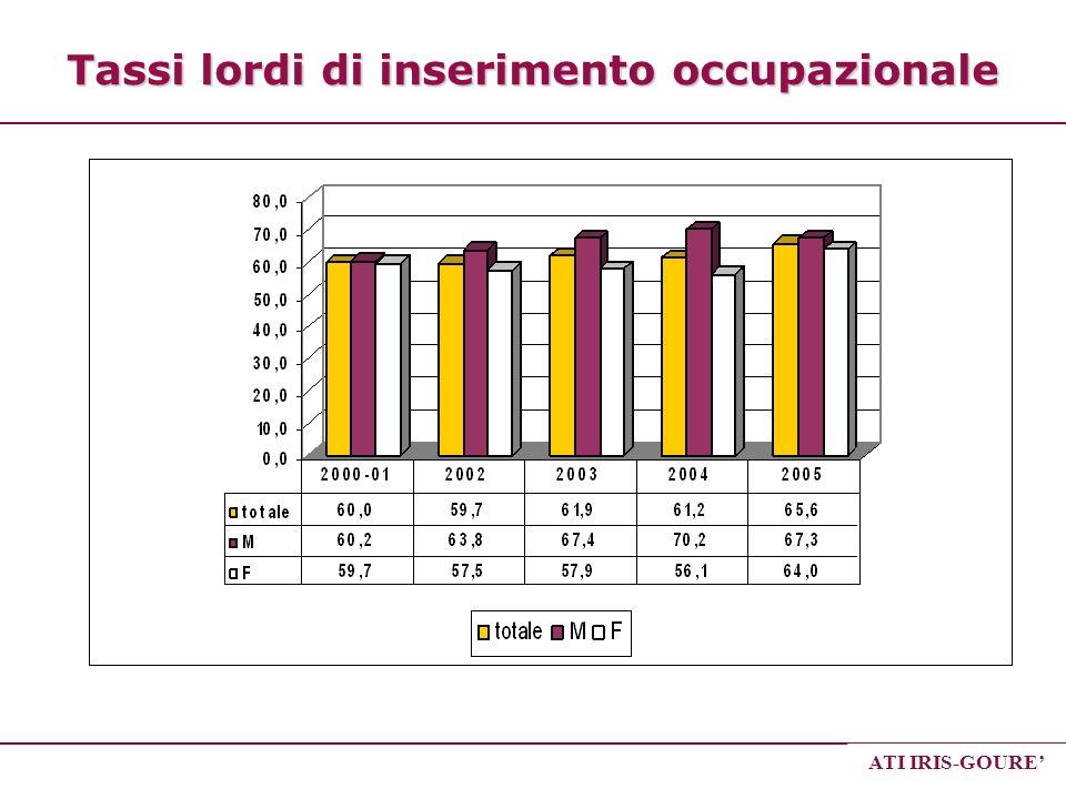 ATI IRIS-GOURE Tassi lordi di inserimento occupazionale