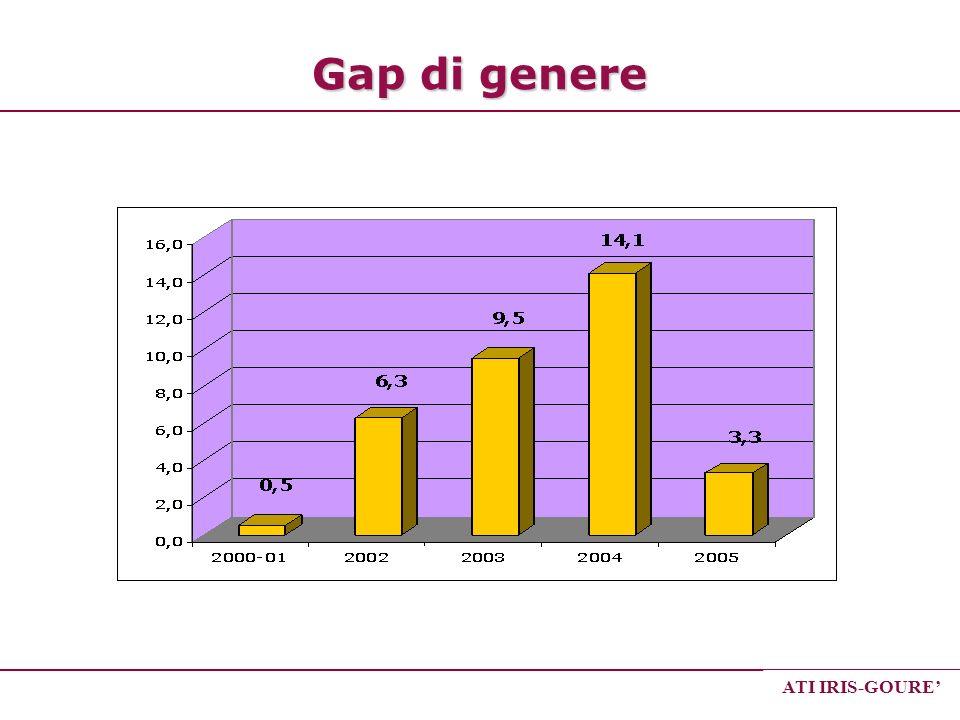 ATI IRIS-GOURE Gap di genere