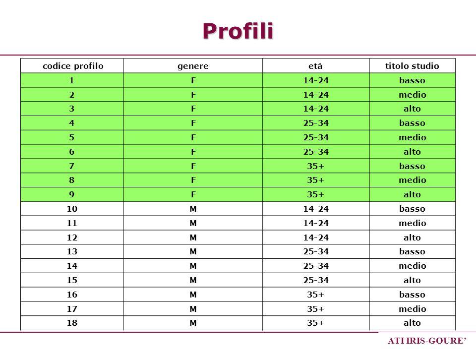 ATI IRIS-GOURE codice profilogenereetàtitolo studio 1F14-24basso 2F14-24medio 3F14-24alto 4F25-34basso 5F25-34medio 6F25-34alto 7F35+basso 8F35+medio