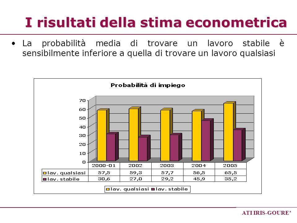 ATI IRIS-GOURE I risultati della stima econometrica La probabilità media di trovare un lavoro stabile è sensibilmente inferiore a quella di trovare un