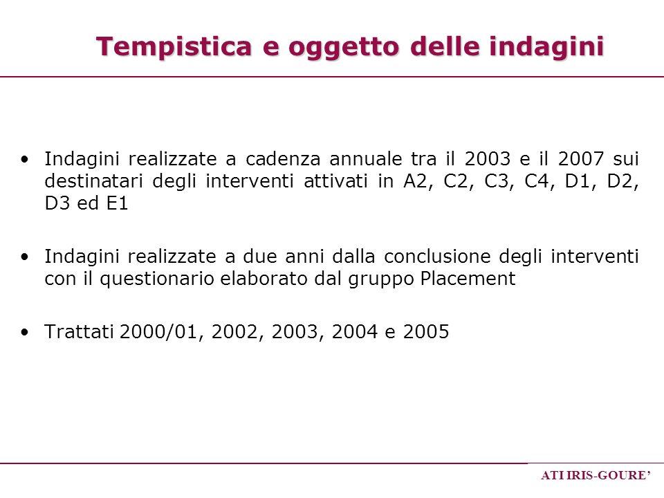 ATI IRIS-GOURE Tempistica e oggetto delle indagini Indagini realizzate a cadenza annuale tra il 2003 e il 2007 sui destinatari degli interventi attiva