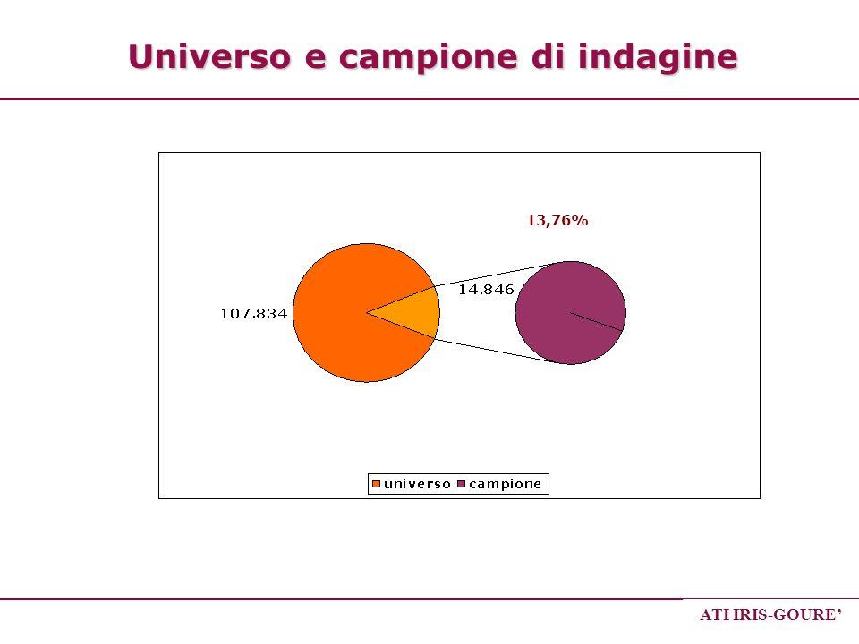 ATI IRIS-GOURE Universo e campione di indagine 13,76%