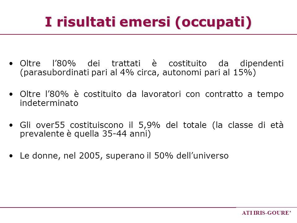 ATI IRIS-GOURE I risultati emersi (occupati) Oltre l80% dei trattati è costituito da dipendenti (parasubordinati pari al 4% circa, autonomi pari al 15