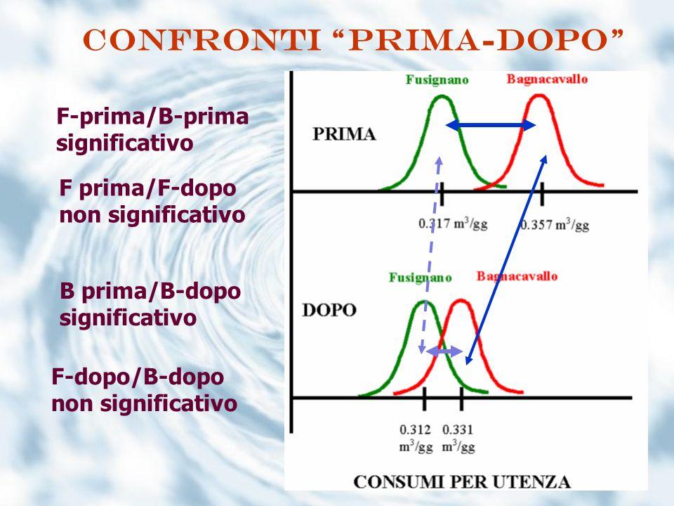 confronti prima-dopo F-prima/B-prima significativo F-dopo/B-dopo non significativo F prima/F-dopo non significativo B prima/B-dopo significativo