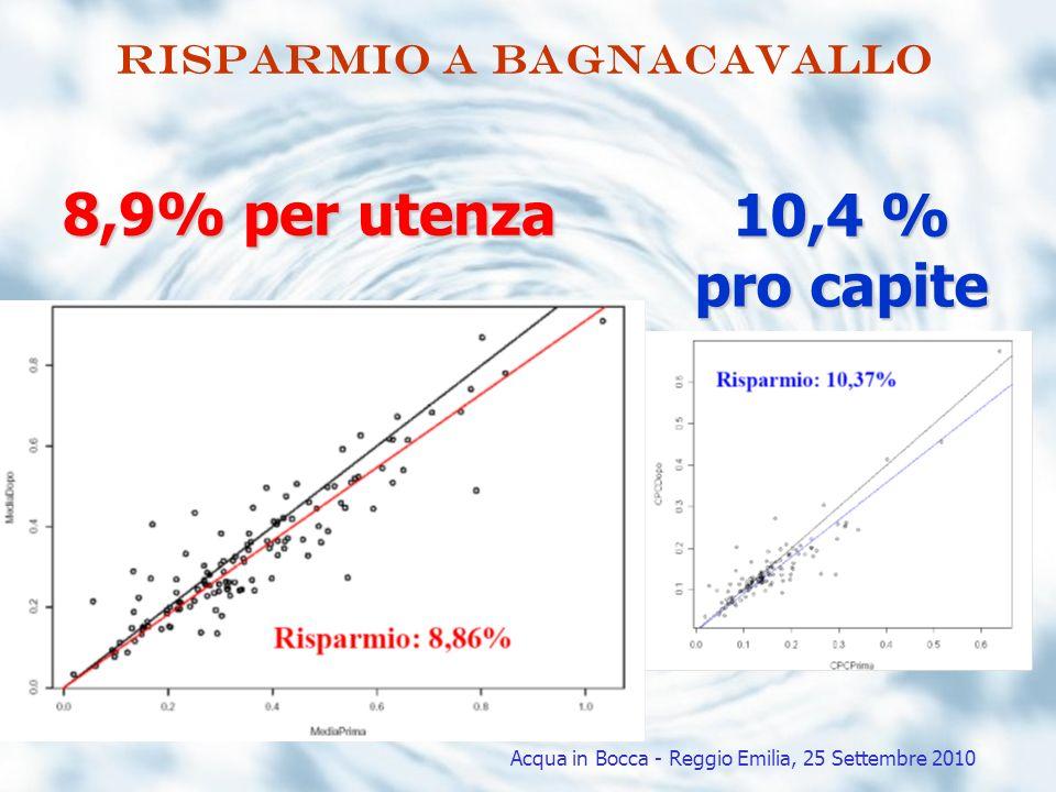 Risparmio A BAGNACAVALLO Acqua in Bocca - Reggio Emilia, 25 Settembre 2010 8,9% per utenza 10,4 % pro capite