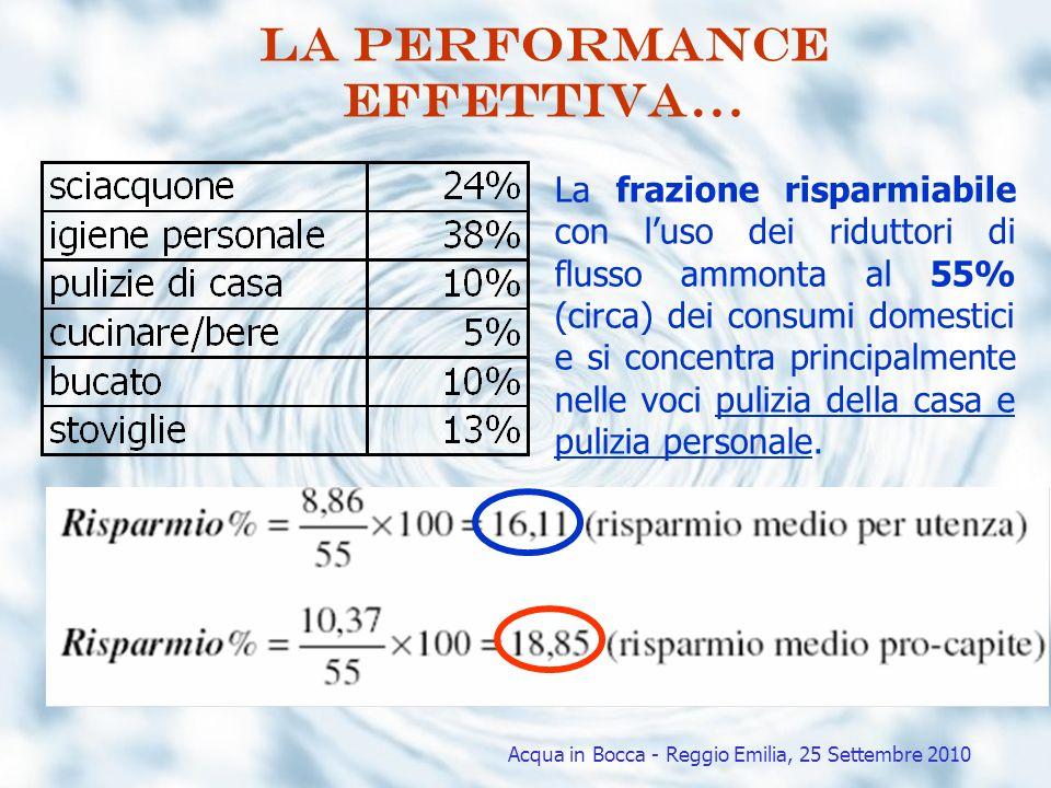 La performance effettiva… Acqua in Bocca - Reggio Emilia, 25 Settembre 2010 La frazione risparmiabile con luso dei riduttori di flusso ammonta al 55%