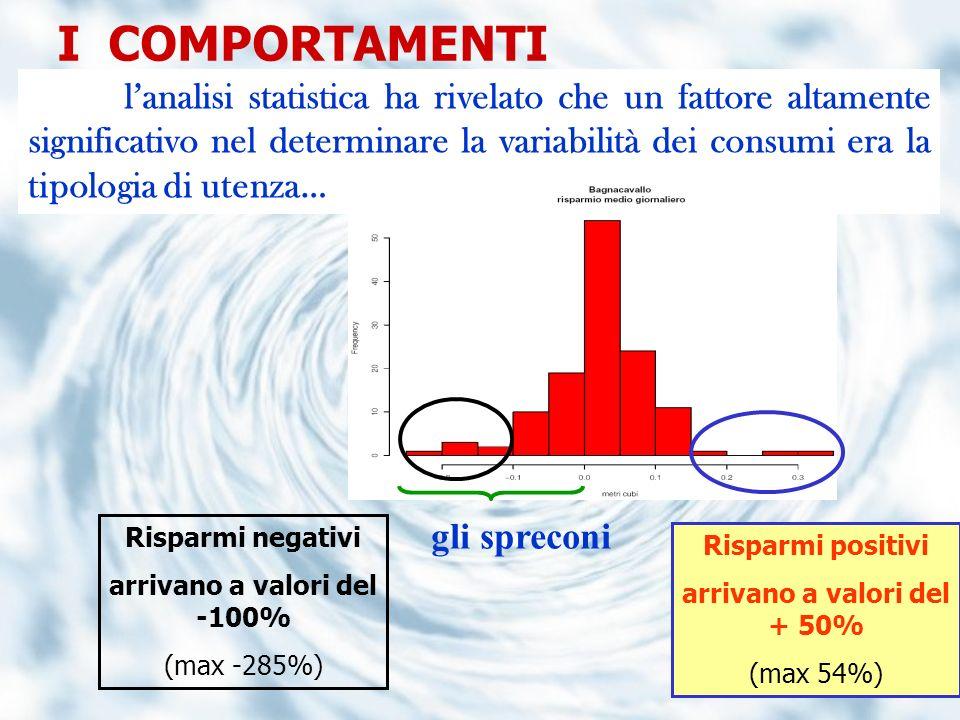 I COMPORTAMENTI lanalisi statistica ha rivelato che un fattore altamente significativo nel determinare la variabilità dei consumi era la tipologia di
