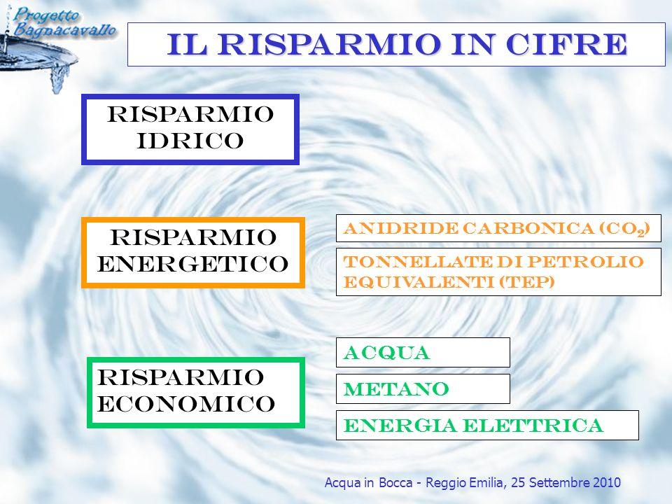 Il risparmio in CIFRE Risparmio idrico Risparmio energetico Tonnellate di petrolio equivalenti (TEP) Anidride carbonica (CO 2 ) Risparmio economico Ac