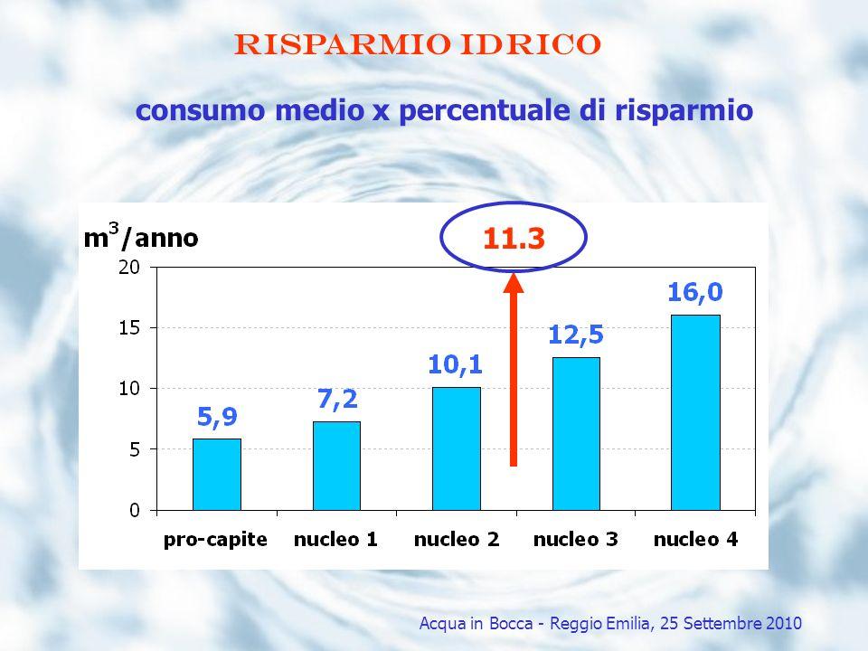 consumo medio x percentuale di risparmio 11.3 Risparmio idrico Acqua in Bocca - Reggio Emilia, 25 Settembre 2010