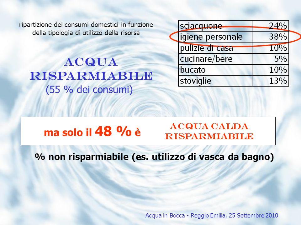 ripartizione dei consumi domestici in funzione della tipologia di utilizzo della risorsa acqua Risparmiabile (55 % dei consumi) acqua calda Risparmiab