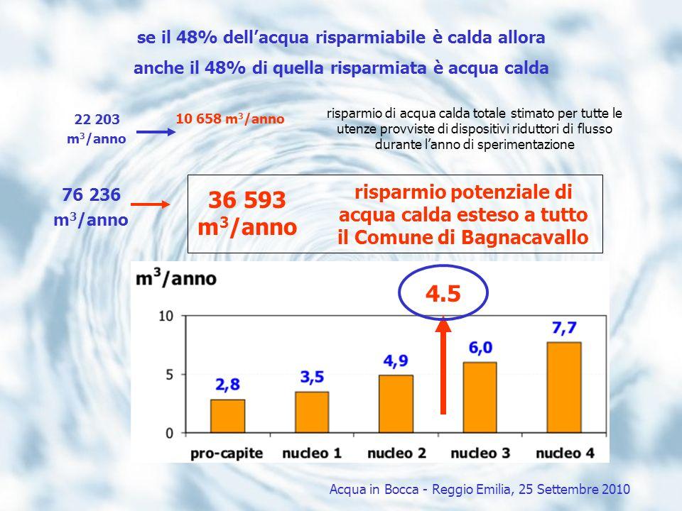 se il 48% dellacqua risparmiabile è calda allora anche il 48% di quella risparmiata è acqua calda risparmio di acqua calda totale stimato per tutte le