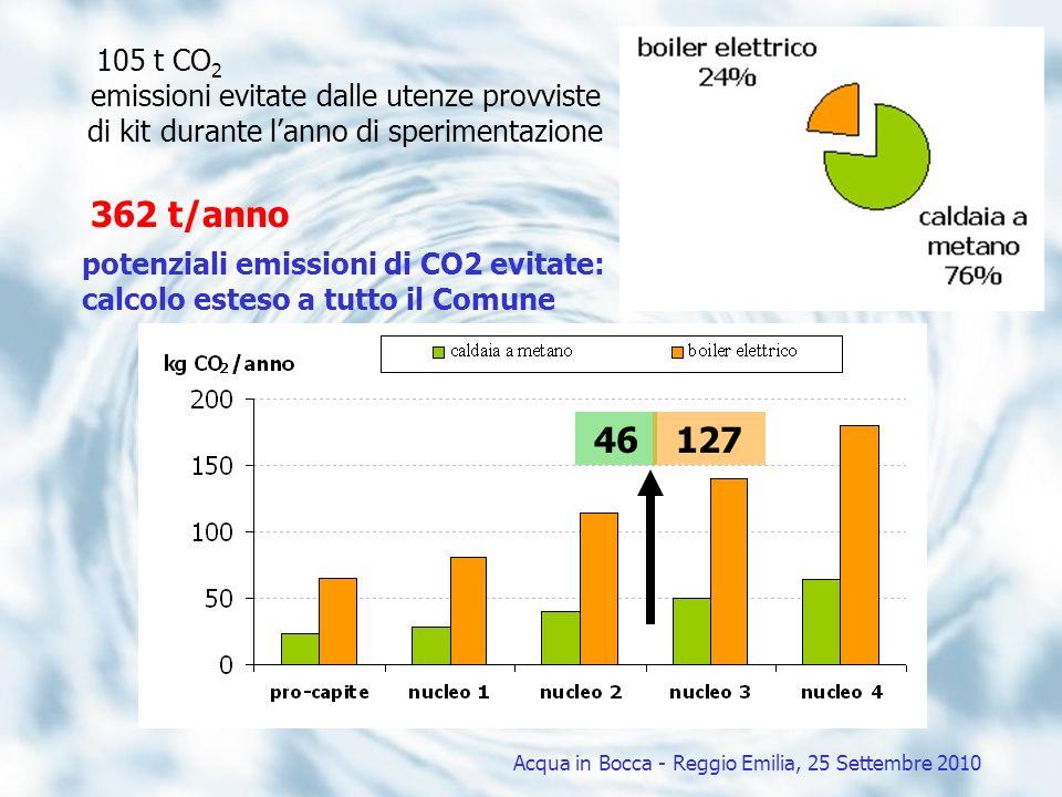 362 t/anno potenziali emissioni di CO2 evitate: calcolo esteso a tutto il Comune 105 t CO 2 emissioni evitate dalle utenze provviste di kit durante la