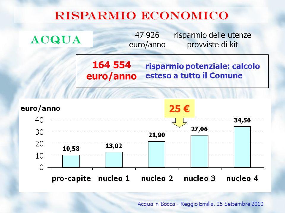 Risparmio economico Acqua 164 554 euro/anno risparmio potenziale: calcolo esteso a tutto il Comune 47 926 euro/anno risparmio delle utenze provviste d