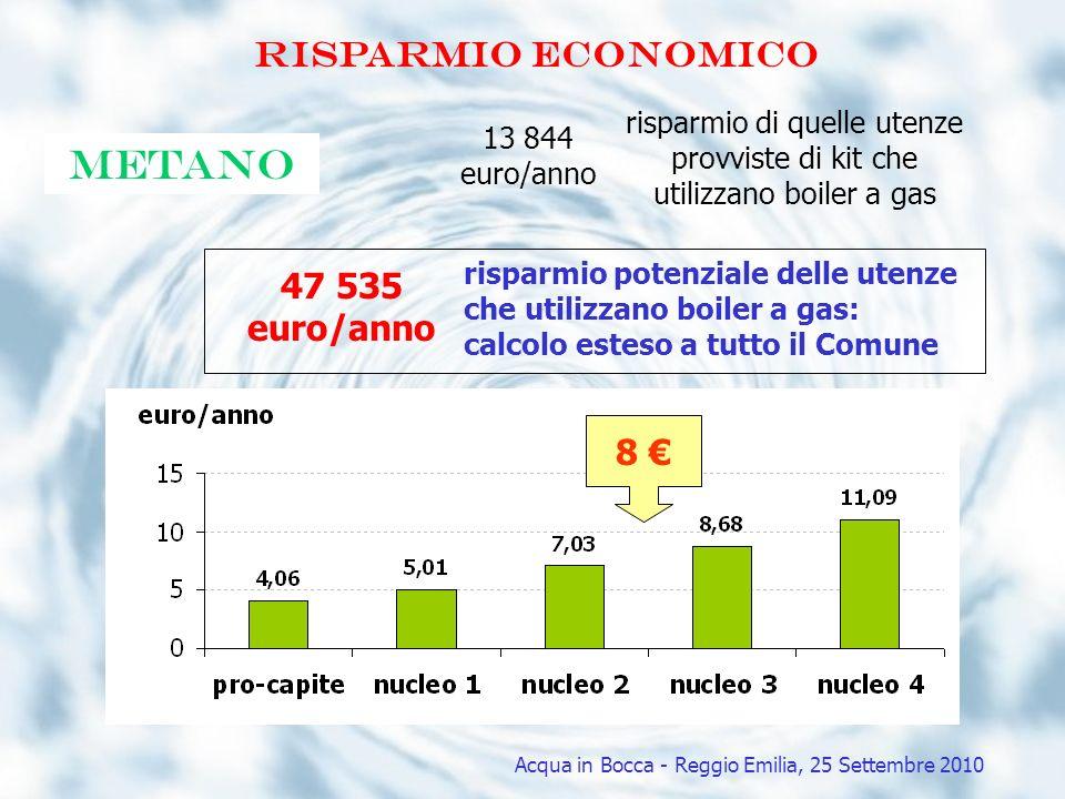 Risparmio economico metano 47 535 euro/anno risparmio potenziale delle utenze che utilizzano boiler a gas: calcolo esteso a tutto il Comune 13 844 eur