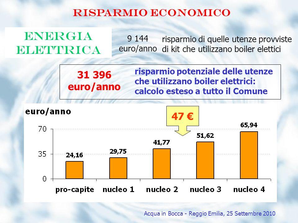 Risparmio economico energia elettrica 31 396 euro/anno risparmio potenziale delle utenze che utilizzano boiler elettrici: calcolo esteso a tutto il Co