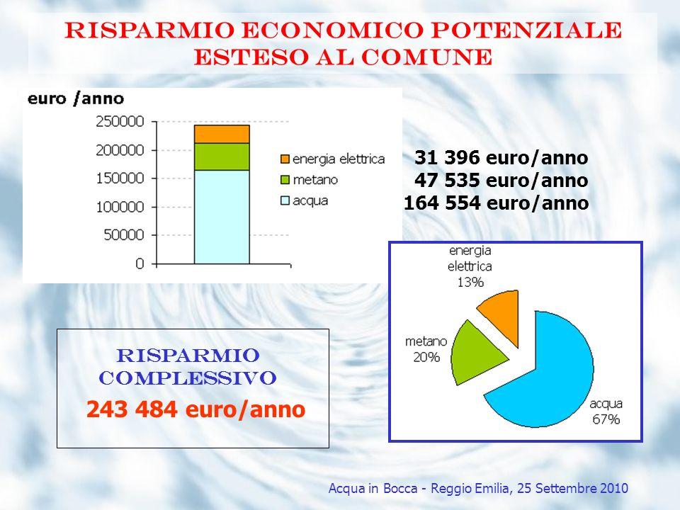 Risparmio economico potenziale esteso al comune 164 554 euro/anno 47 535 euro/anno 31 396 euro/anno 243 484 euro/anno Risparmio complessivo Acqua in B